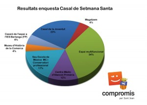 Resultats Enquesta Casal